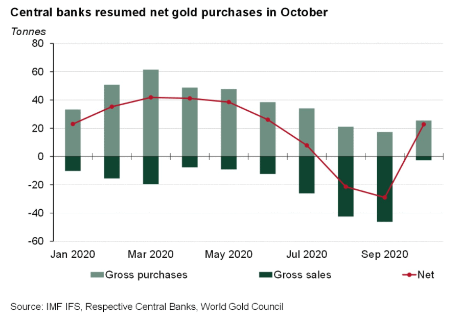 central banks gold buying